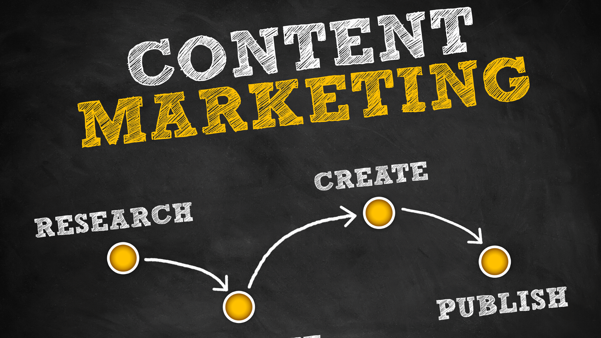 content marketing types